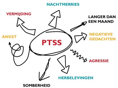 PTSS stoornis symptomen